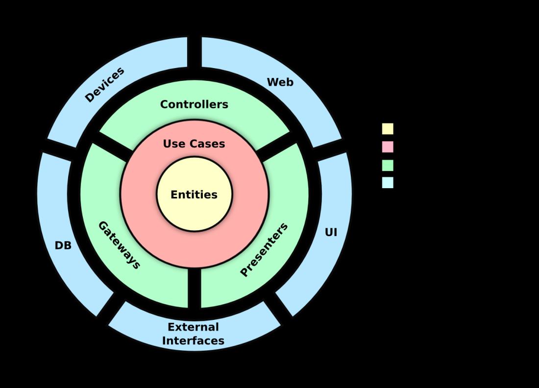 visual diagram of clean architecture